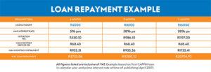 pep capfin loan repayment table